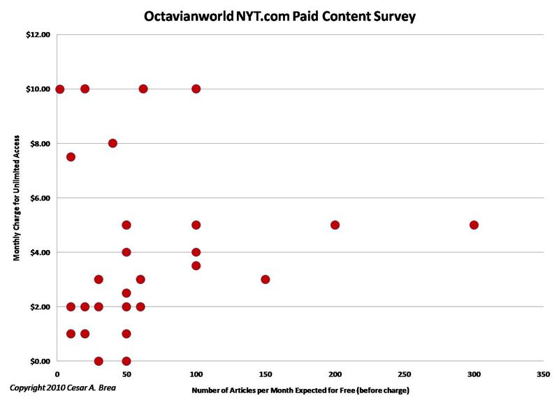 Octavianworld nyt com paid content survey