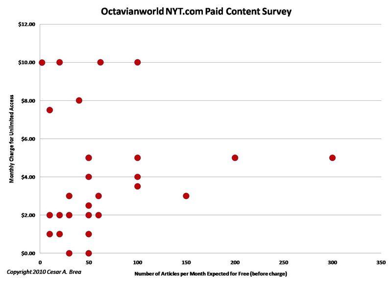 Octavianworld nyt com paid content survey