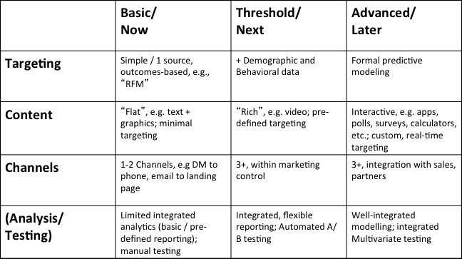 Marketing Automation Commonn Requirements Framework