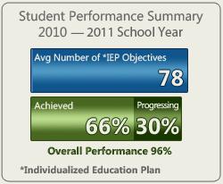 NLG 2010-2011_iep_performanceFA3811E0AA9E