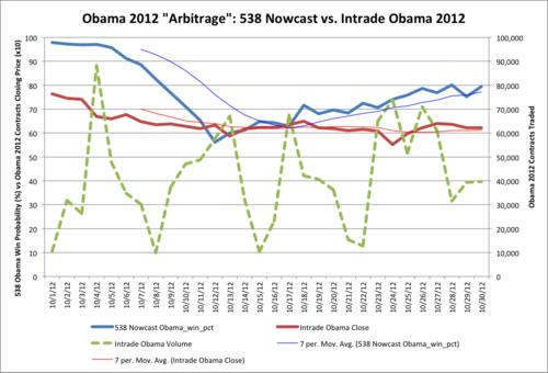 Obama - 538 vs Intrade October 2012