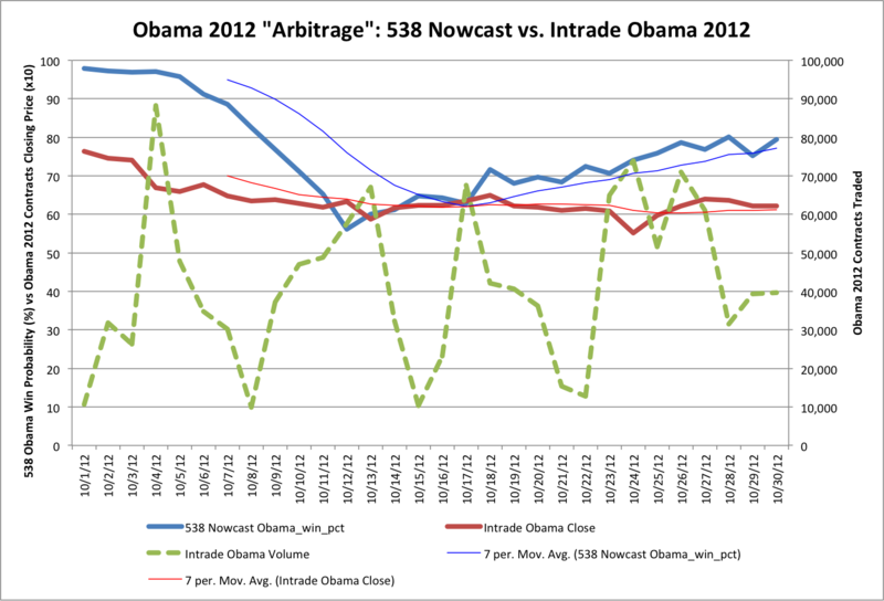 Obama - 538 vs Intrade October 2012